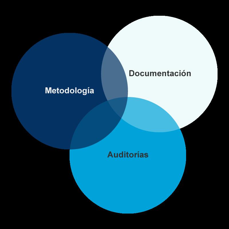 Metodología, documentación, auditorías LOPD